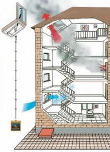 Dūmu novadīšana mājā, Dūmu novadīšanas sistēmas ierīkošana un pārbaude - Keraplast Latvia