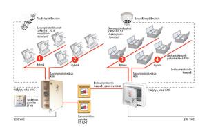 Dūmu novadīšanas sistēmas pārdošana un uzturēšana - Keraplast Latvia